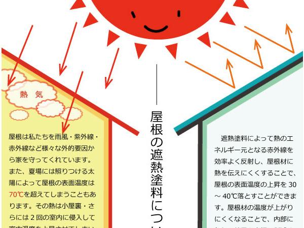 屋根、壁の遮熱・断熱工法